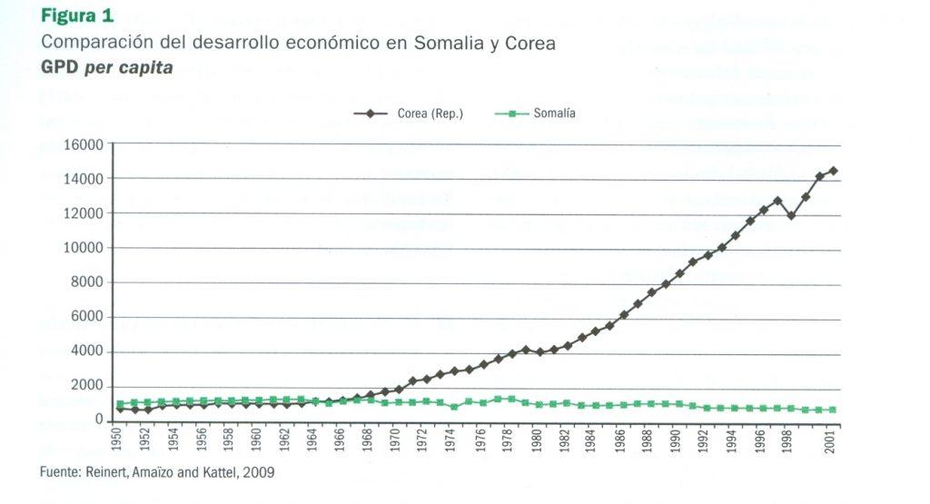 El neoliberalismo hundió a Somalía, y su rechazo le permitió a Corea  del Sur salir del subdesarrollo