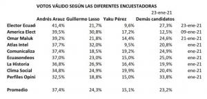 Elección presidencial en Ecuador: últimas encuestas
