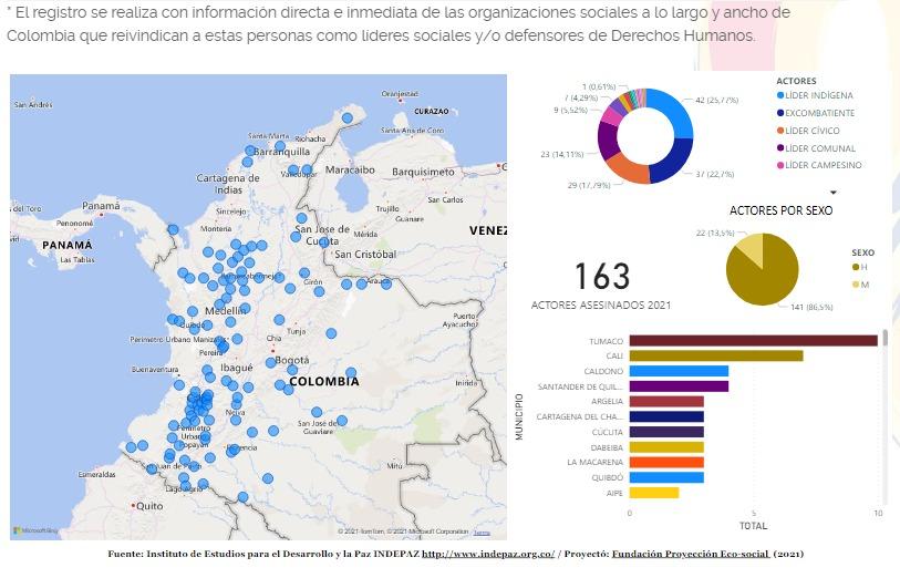 COLOMBIA: 163 líderes sociales, defensores de derechos humanos y firmantes de acuerdo de paz fueron asesinados en lo que va del 2021. O sea, uno cada 2 días.